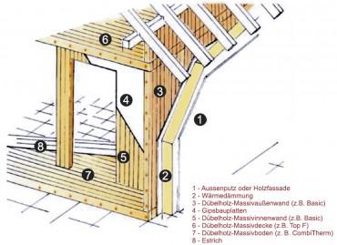 Schema Dübelholz-System
